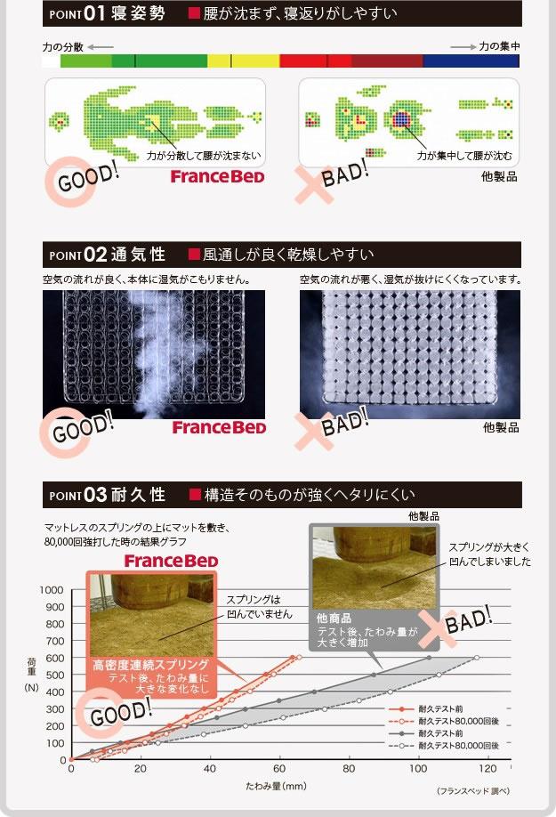 羊毛入りデュラテクノスプリング:フランスベッド製マットレスの激安通販